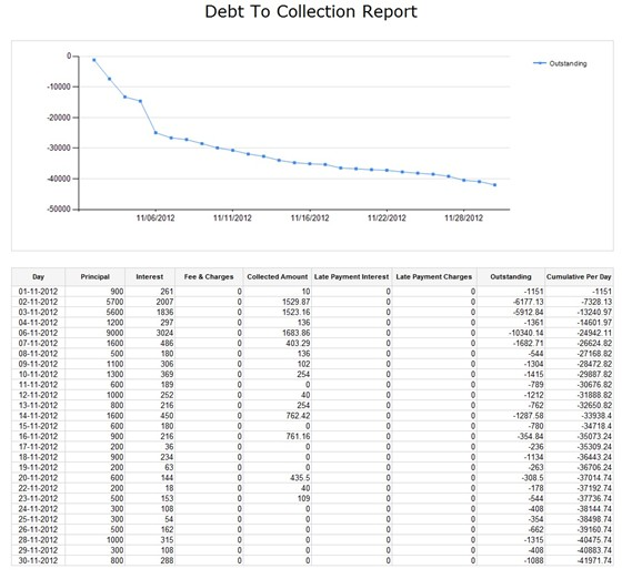 Database & Reports: SSRS